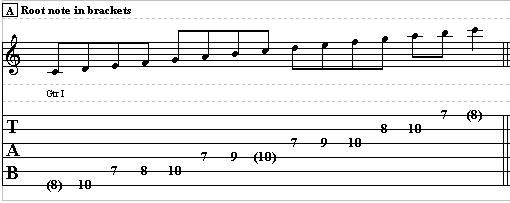 Guitar Scale Improvisation Using The Major Scale