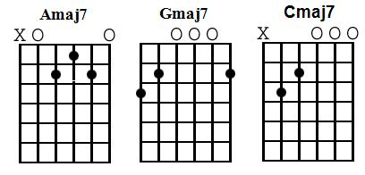 Guitar Chord Lesson – Major 7 Chords