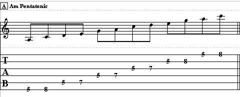 Guitar Scales Lesson – Minor Pentatonic