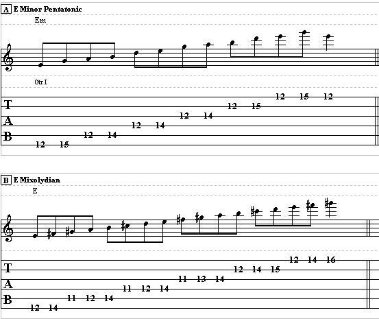How to Mix Mixolydian Mode with your Blues Scale