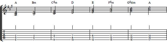Learn How to Play Chord Triads on the Lower Strings - Harmony Guitar Lesson