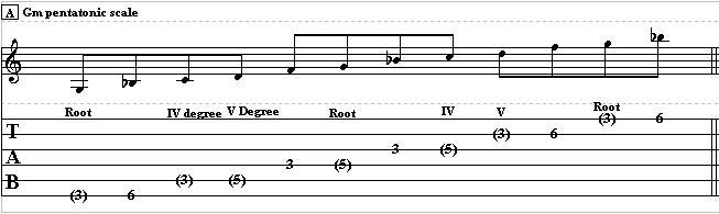 Chord Tones in Blues Soloing