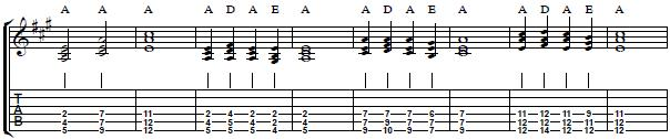 Guitar Lesson on Chord Triads - How to Play Chord Triads on Guitar - Part II