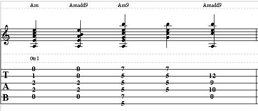 How to Play Minor 9th Chords on Guitar