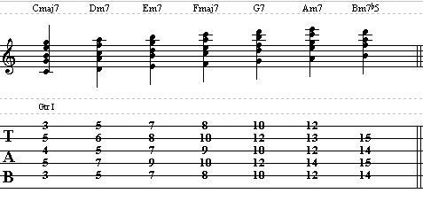 Basic Jazz Guitar Lesson on Chords