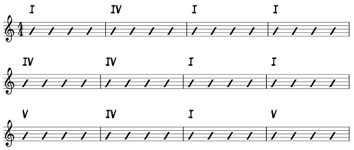 Basic Variation on a Blues Chord Progression