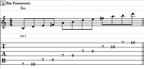 5 Basic Pentatonic Patterns – Guitar Lesson on Pentatonic Scale