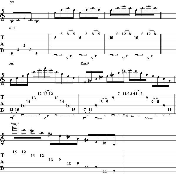 Electric Guitar Lesson on Arpeggios – How to Play Arpeggios on Guitar