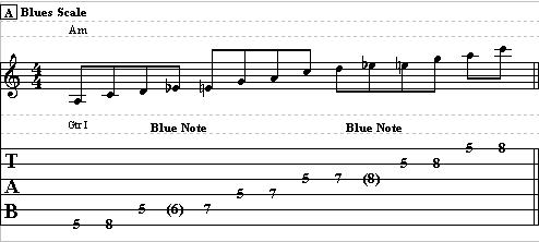 Learn How to Use the Blue Note – Lead Guitar Lesson on the Blue Note