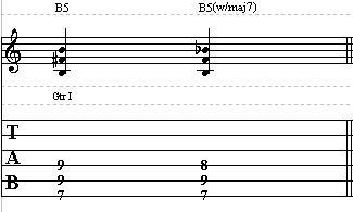 Basic Guitar Lesson on Power Chords – Beginner Guitar Lesson on Chords