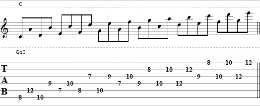 Easy Guitar Exercise with Interval of 6th tab
