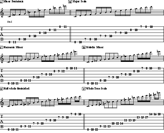 6 Most Important Guitar Scales - Lead Guitar Lesson on Main Scales