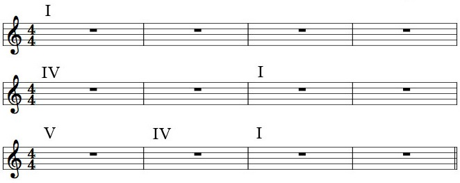 12_bar_blues_numerals.jpg