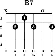 B7chord.png