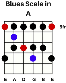Blues-Scale-in-A.png