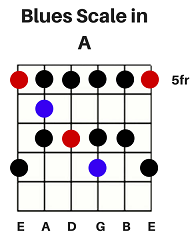 BluesScale-inA.png