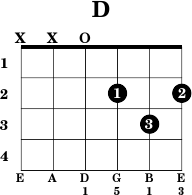 Dchord.png