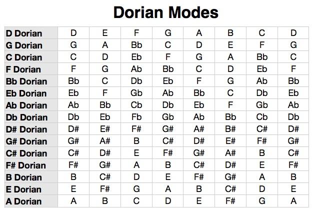 Dorian-Modes-Chart.jpg