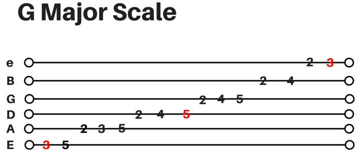GMajor-Scale.png