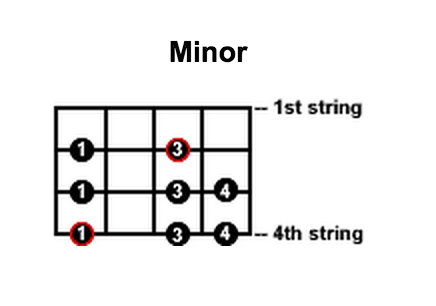 Minor-Bass-Scale.png