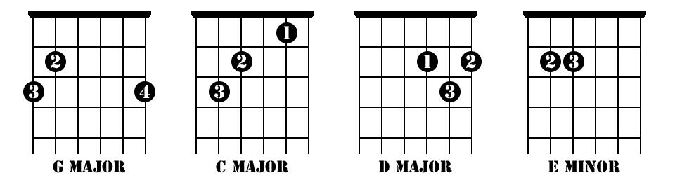 beginner-acoustic-guitar-songs_chords.png width=