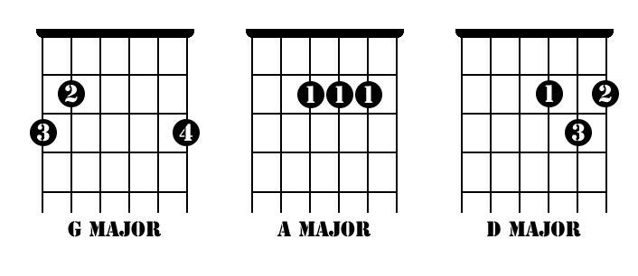 beginners-guitar-songs_chords.png width=