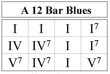 blues-guitar-scales_progression.jpg