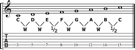 c-major-scale step pattern.jpg