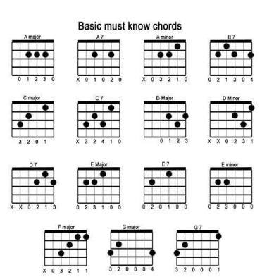 Easiest Way to Learn Guitar In Record Time