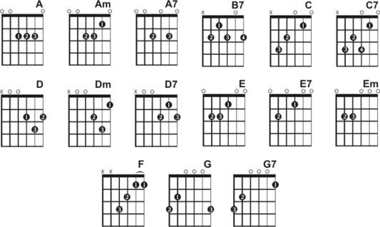Easy Guitar Songs For Acoustic Beginners