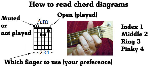 easy-guitar-songs-to-play-chords.jpg
