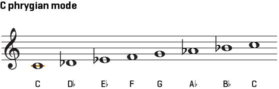 flamenco-guitar-scales_1.png