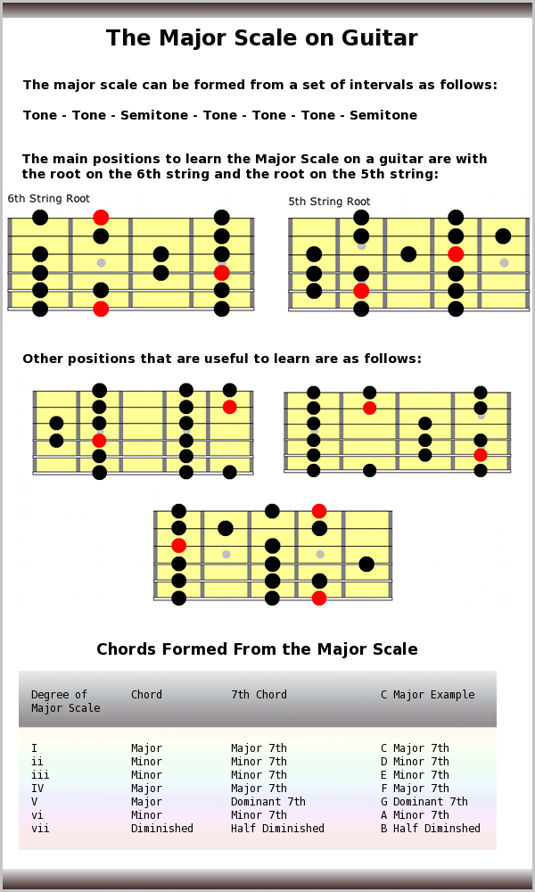 guitar-major-scale.png