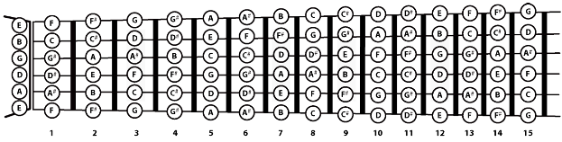 Guitar Notes For Songs