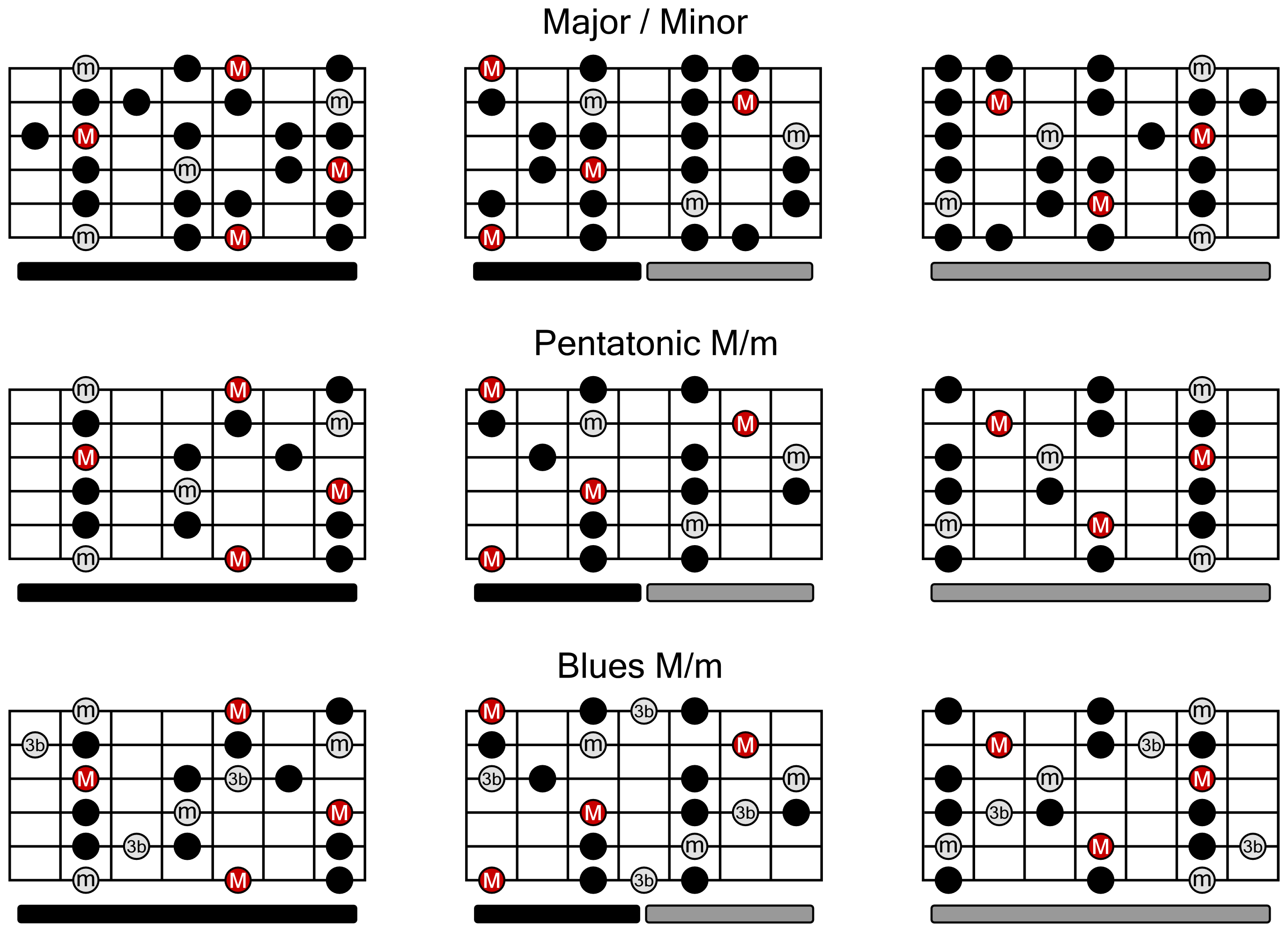 guitar-scale-chart.png