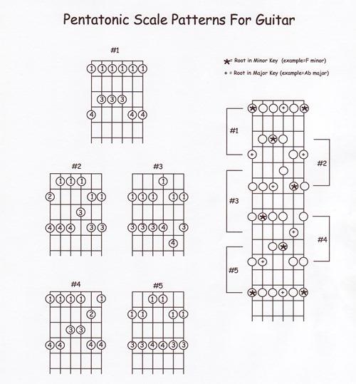 guitar-scale_pentatonic.jpeg