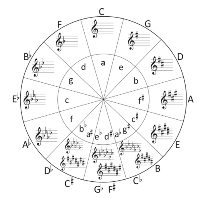 guitar-scales-explained_circle_of_fifths.png