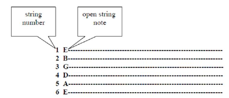 guitar-tabs-beginners-tab_1.png