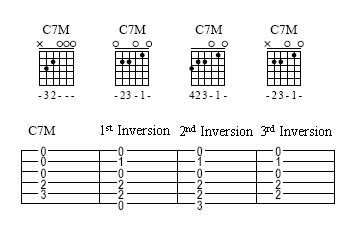 jazz-guitar-chords_inversions.jpg