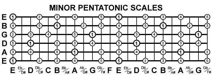 minor-pentatonic.jpg