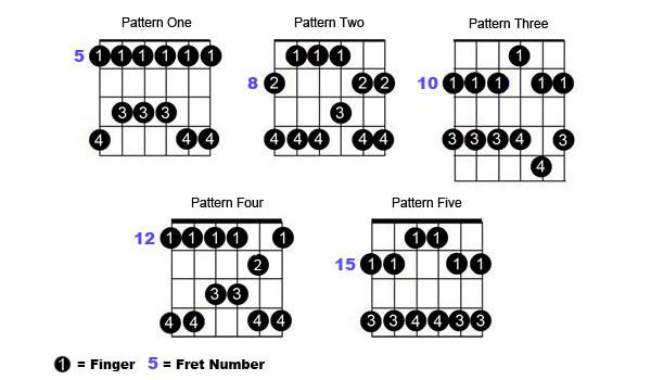 pentatonic-shapes.jpg