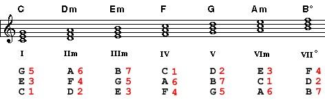 triads in C.jpg